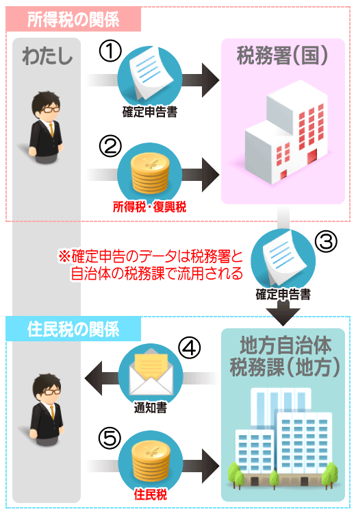 確定申告の流れ-説明表